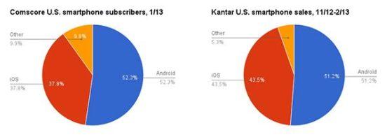 Ventas smartphones USA - Kantar y Comscore