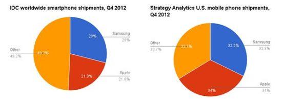 Ventas smartphones por fabricantes