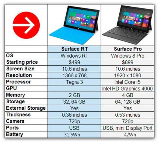 Surface-Pro-v-Surface-RT1