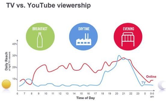 tv-vs-youtube-viewership