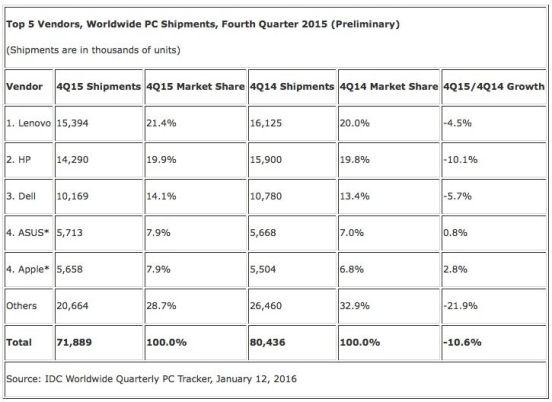 tabla ventas pcs q42015
