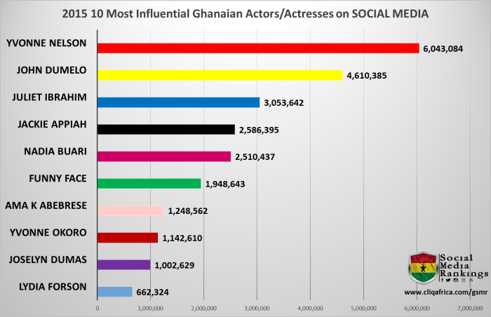 2015 Ghana Social Media Rankings