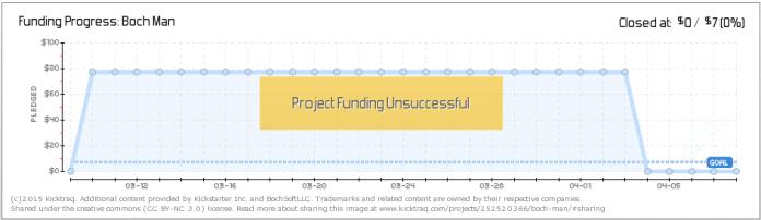 Boch Man's semi-suspicious funding chart.