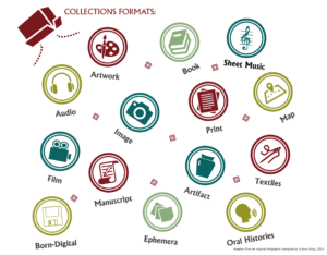 Infographic representing the various collections formats processed through the Cataloging Hidden Collections program