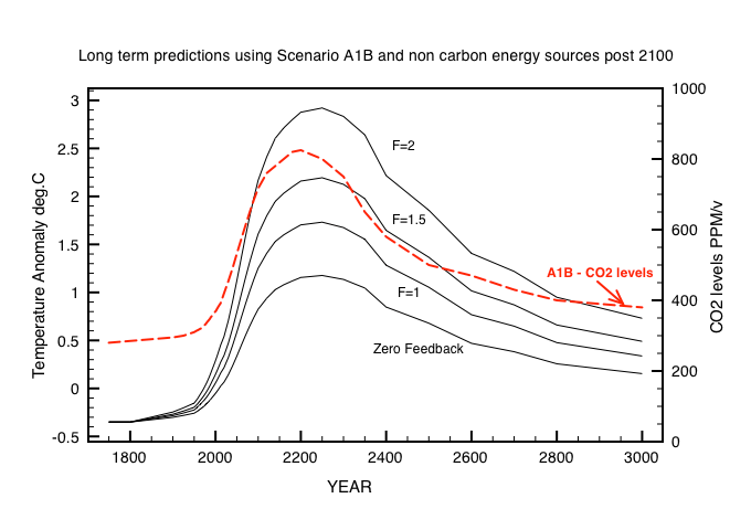 Fig 4: Long term predictions assuming non-carbon energy sources post 2100. The 4 feedback factor curves labeled F use the same calculations as described above based on the red CO2 level curve labelled A1B.