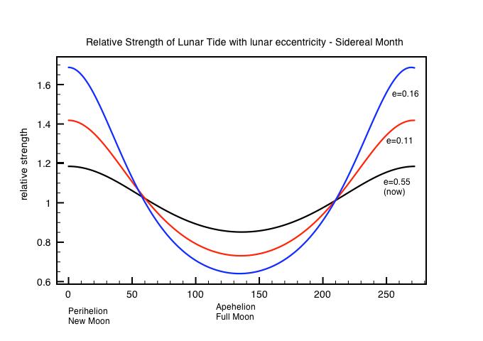 Do super-tides kick start interglacials ? | Watts Up With That?