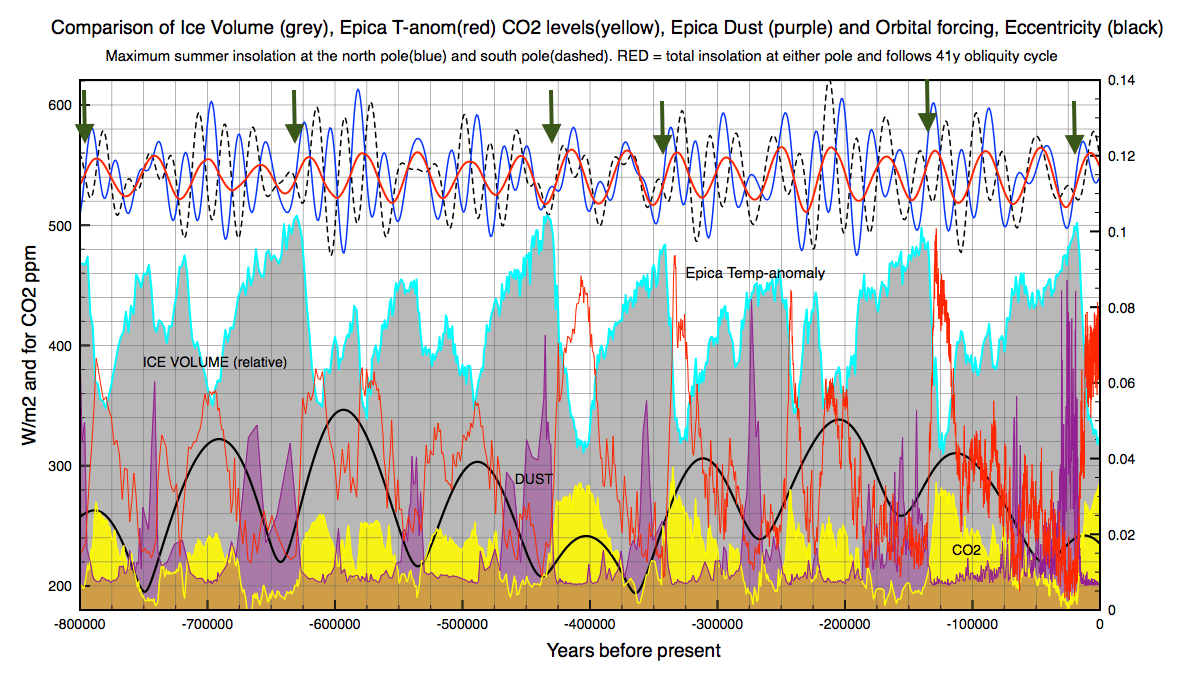 Note how the obliquity cycle reasetrts itself eccentricity is high. The glacial periods 600,000y ago and 300,000y ago are essentially co-joined 41k cycles.