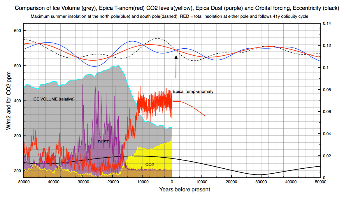 The current interglacial period showing how eccentricity is falling to near zero values. Mainly changes in obliquity will regulate future summer melt in the Arctic.