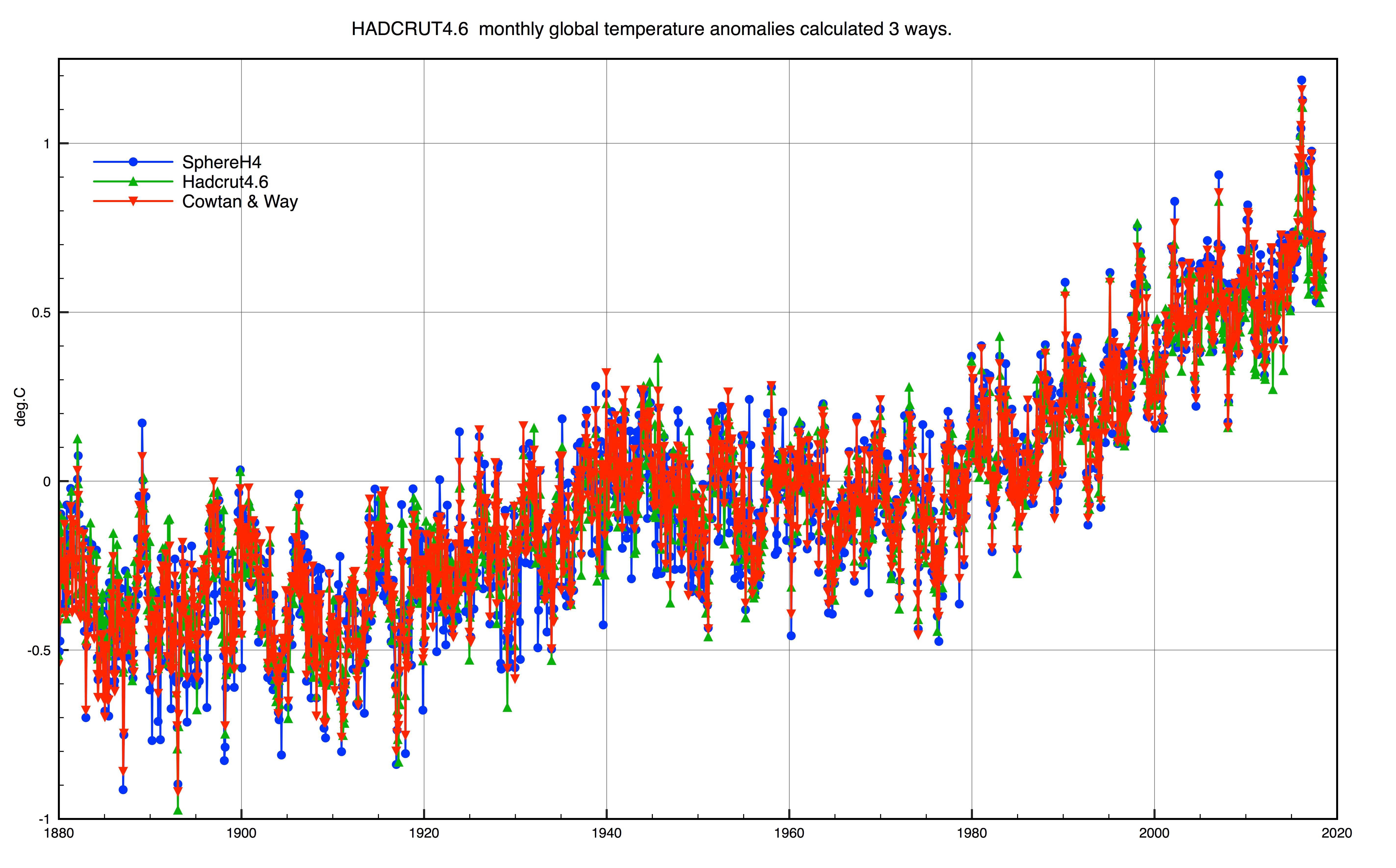 https://i0.wp.com/clivebest.com/blog/wp-content/uploads/2018/07/June-graph1.png