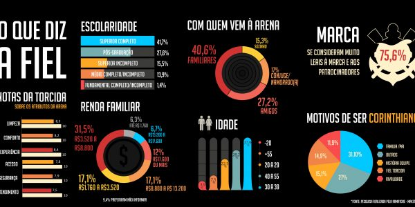 Corinthians pesquisa