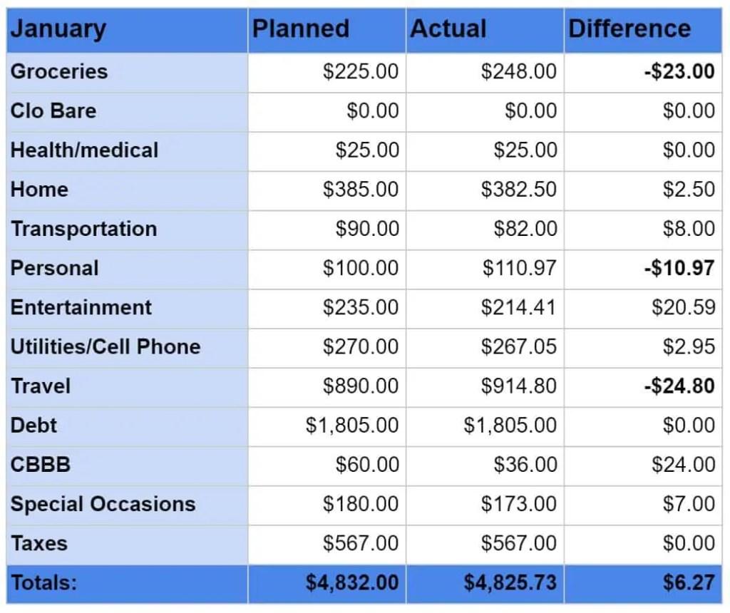 January 2020 budgeting numbers