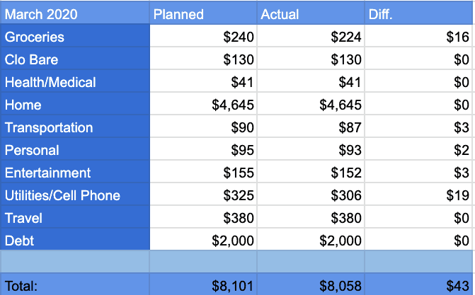 March 2020 Spending Report Categories