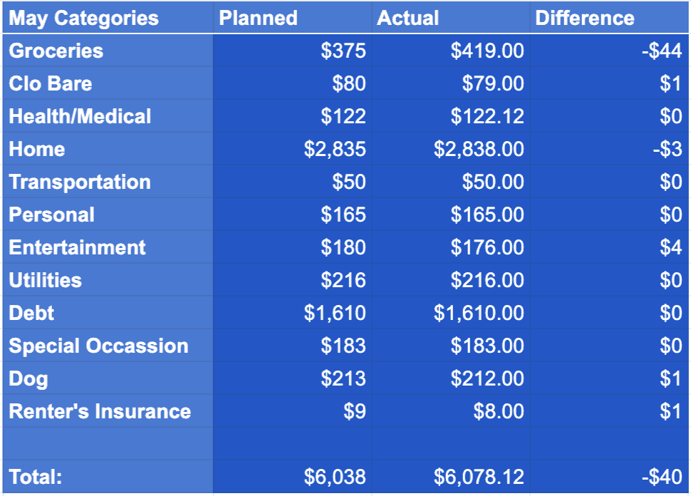 May 2020 Spending Categories
