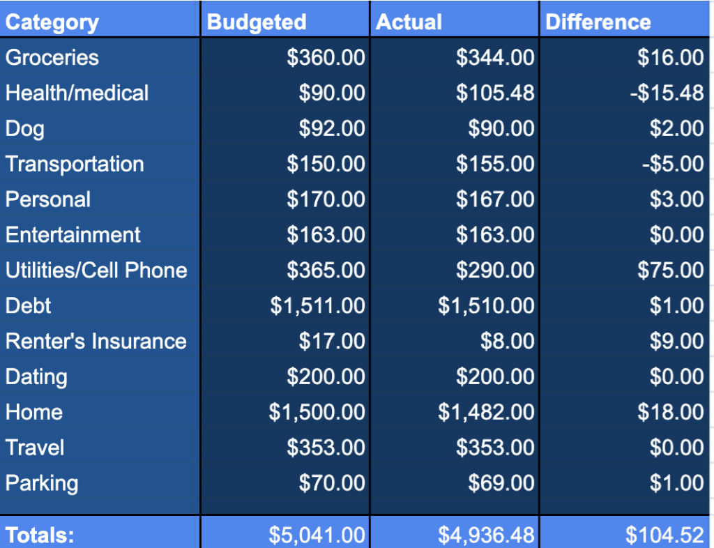 August 2020 Spending Categories
