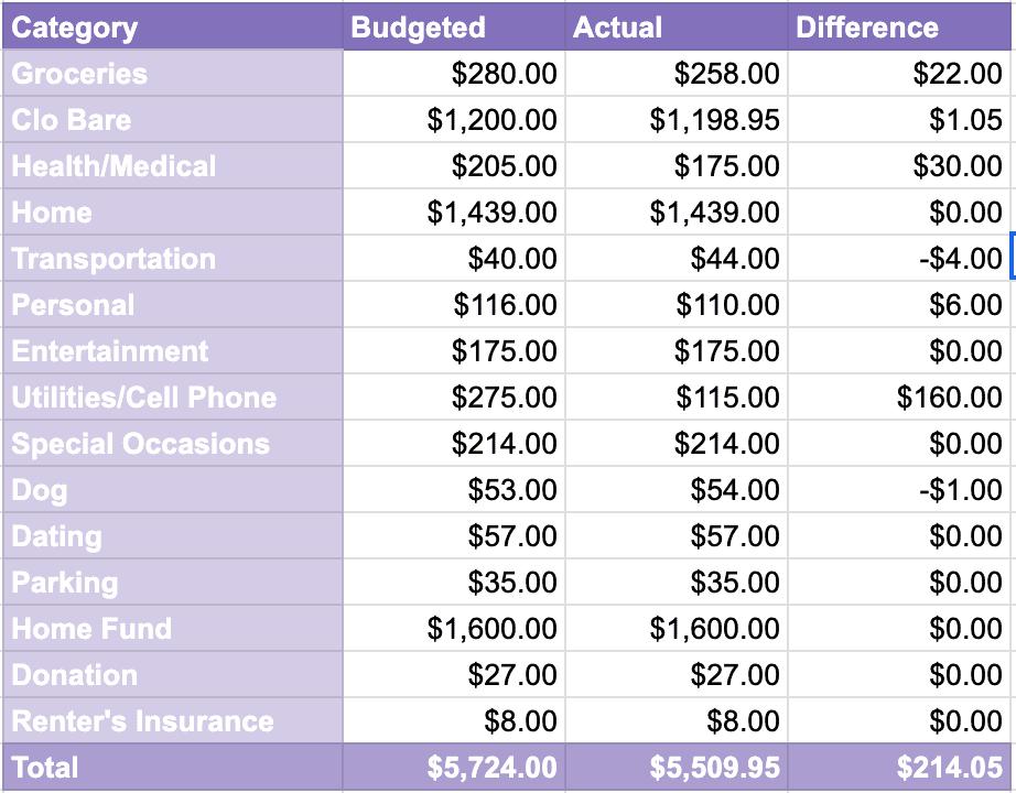 Clo Bare's Budget for February 2021