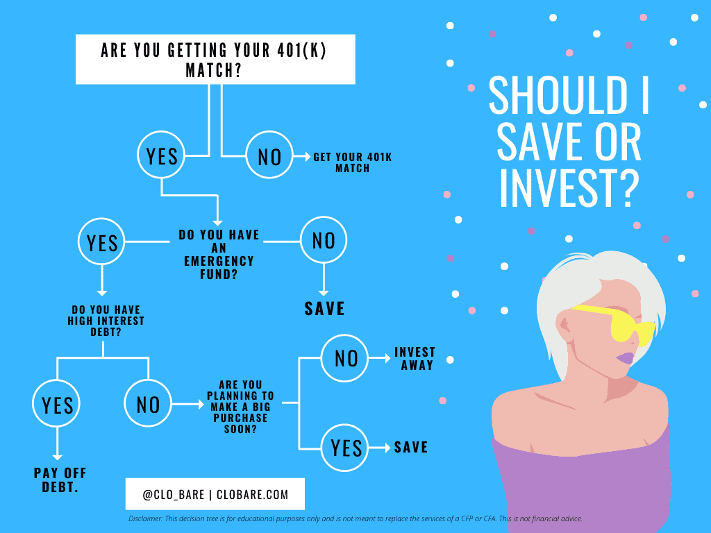 should i save or should I invest decision tree