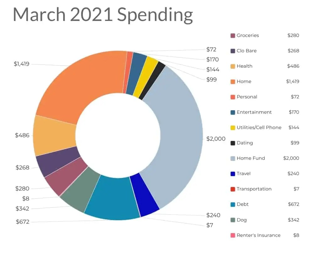what I spend a month march 2021