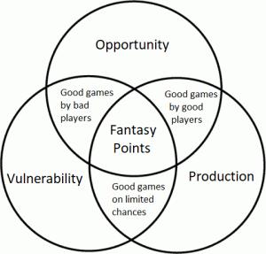 how to win fantasy football