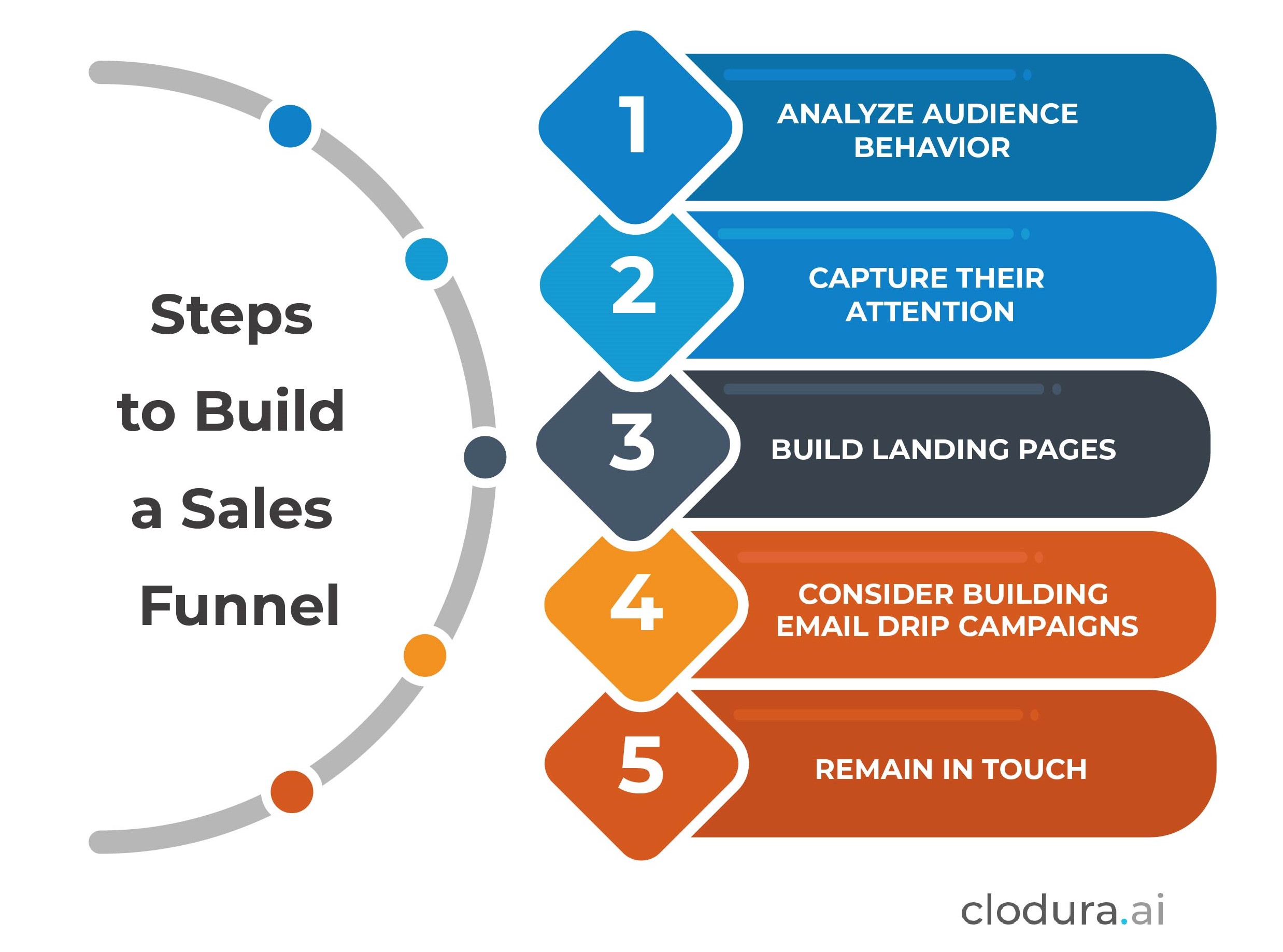 Steps of a Sales Funnel