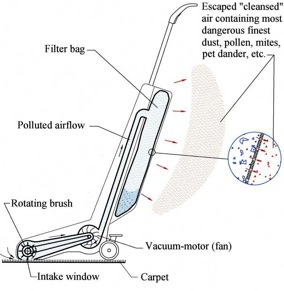Why Dyson Vacuums Lose Suction and Closed Loop Vacuum