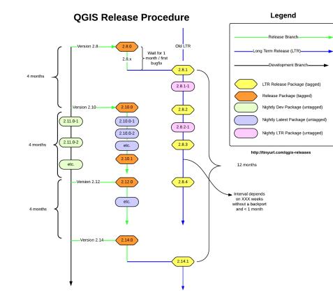 QGIS release plan