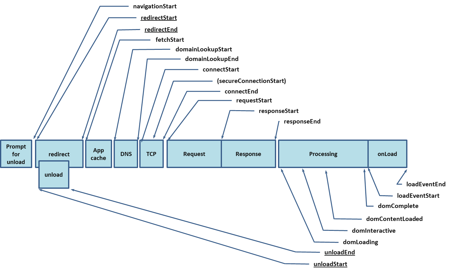 The Navigation Timing API (diagram from http://www.w3.org/TR/navigation-timing/)
