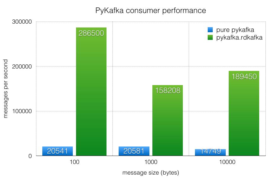 PyKafka: Fast, Pythonic Kafka, at Last! | Parse ly