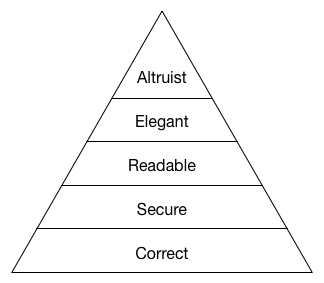 code-review-pyramid