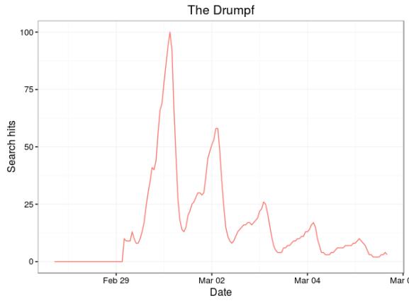 Donald Drump query