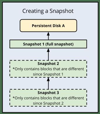 Google Cloud Platform create snapshot