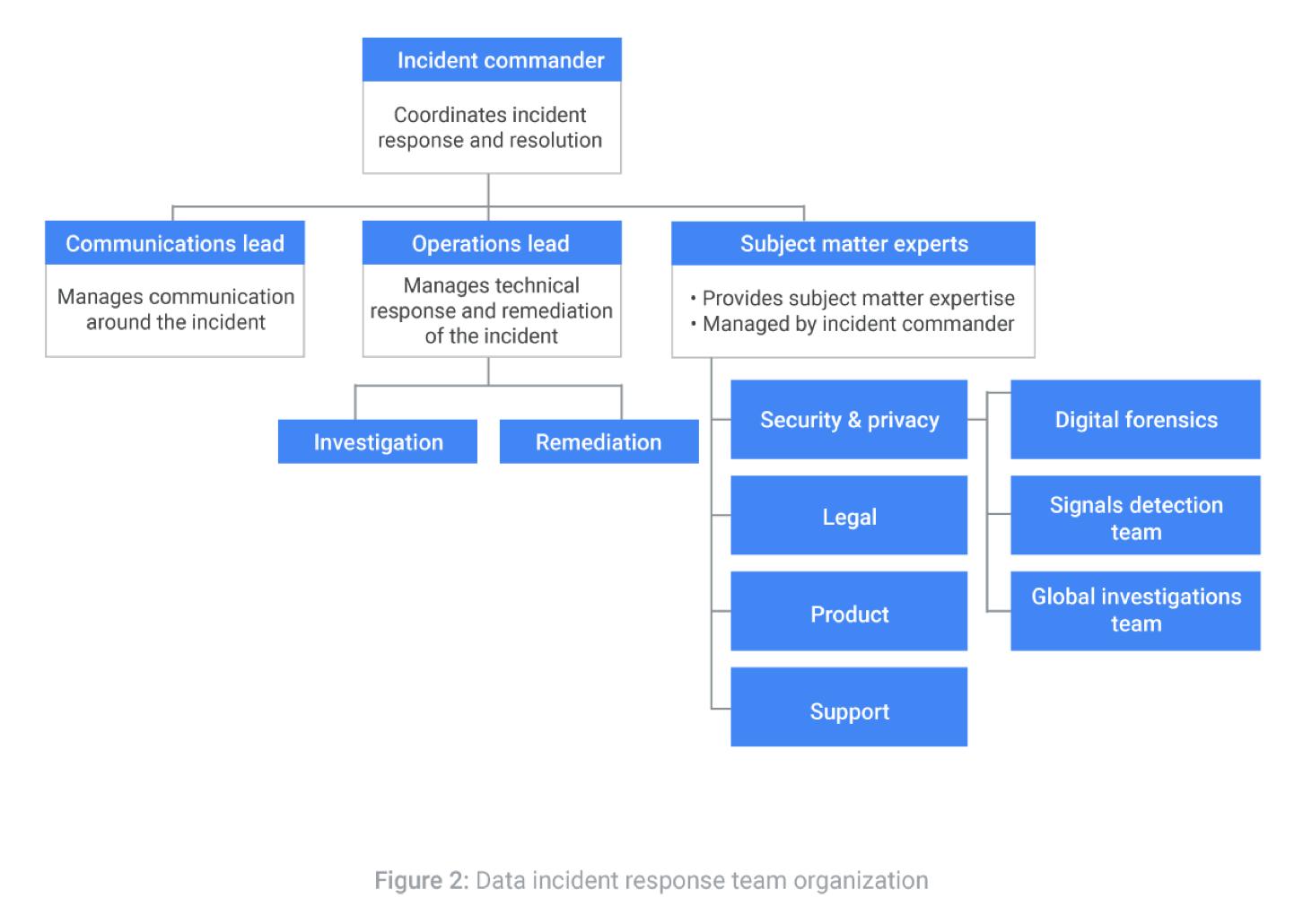 data incident response process
