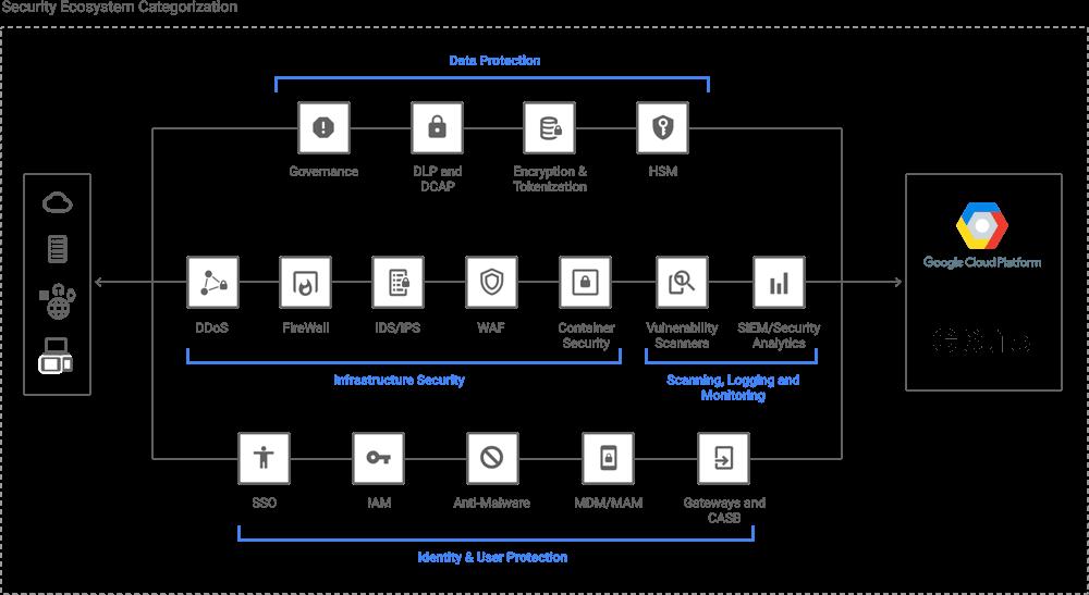 symantec endpoint protection architecture diagram flatworm anatomy security partners extend gcp s google cloud infrastructure