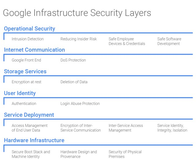 Google Infrastructure Security Layers The Various Layers Of Security Starting From Hardware Infrastructure At The Bottom Layer Up To Operational Security