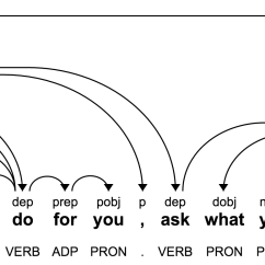 Morphology Tree Diagram Toyota Corolla Fog Light Wiring And Dependency Trees Cloud Natural Language Api