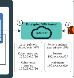 expose an app in ibm cloud kubernetes service by using a network load balancer nlb [ 2001 x 1025 Pixel ]