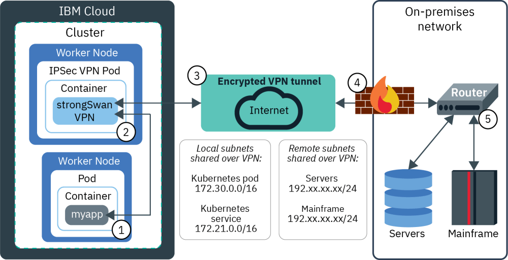 medium resolution of expose an app in ibm cloud kubernetes service by using a network load balancer nlb