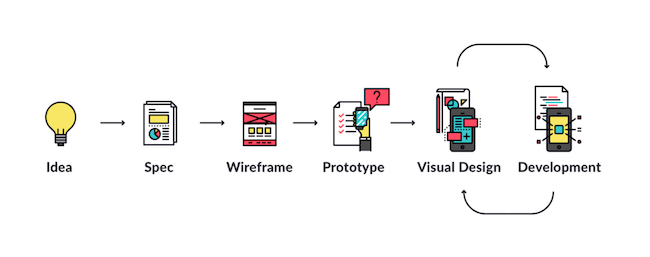 What You Should Know About The App Design Process
