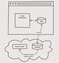 server logic architectural diagram of cloud functions [ 1052 x 1214 Pixel ]