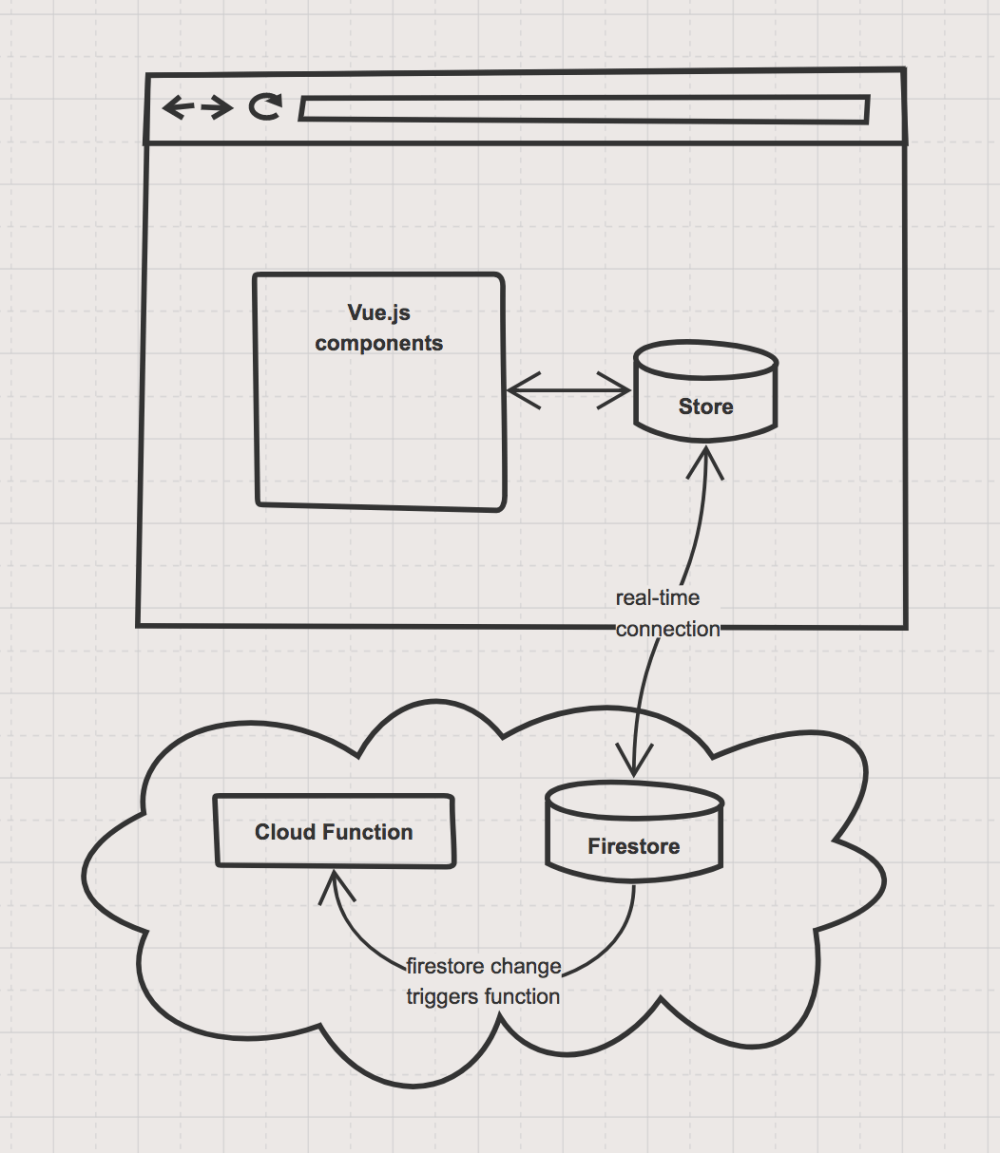 medium resolution of server logic architectural diagram of cloud functions