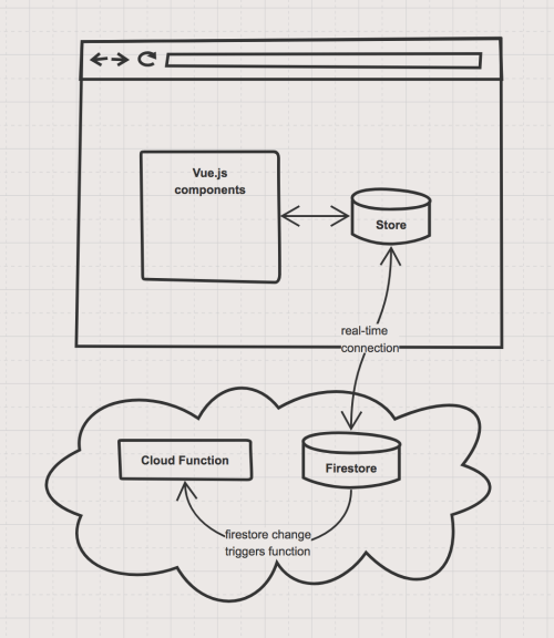 small resolution of server logic architectural diagram of cloud functions