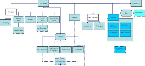 small resolution of site map