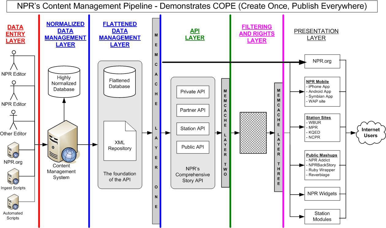 hight resolution of npr s cope system diagram goes from the left with a data entry layer a