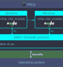 a rough diagram of an nw js app s internals  [ 1060 x 948 Pixel ]