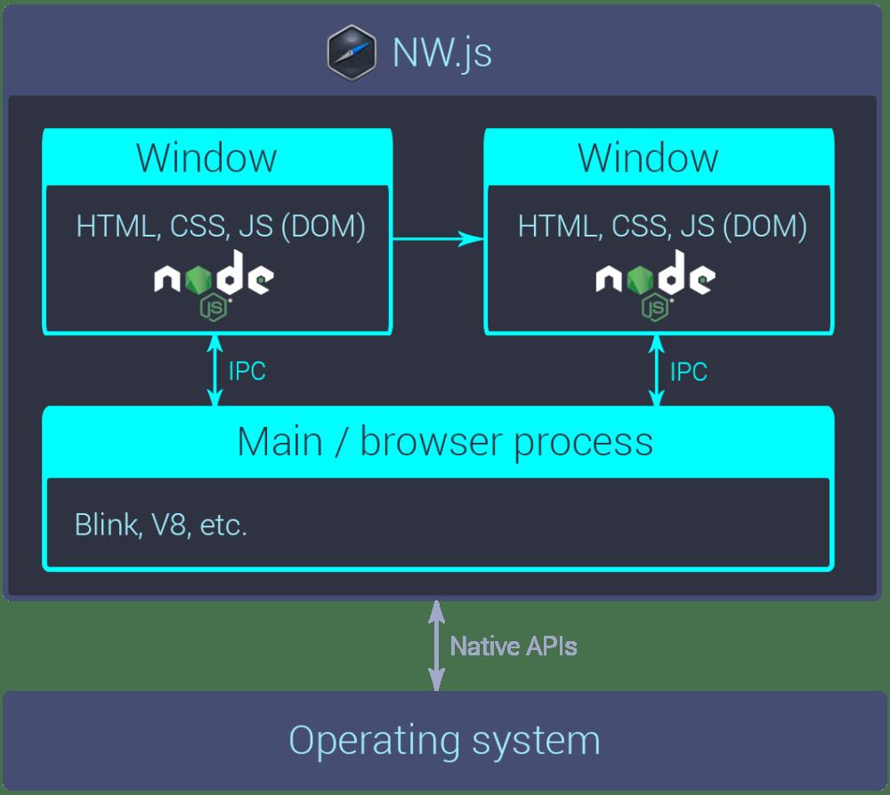 medium resolution of a rough diagram of an nw js app s internals