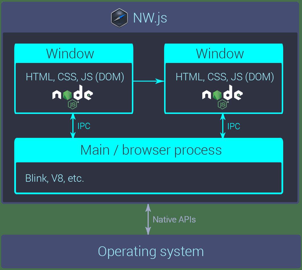 hight resolution of a rough diagram of an nw js app s internals