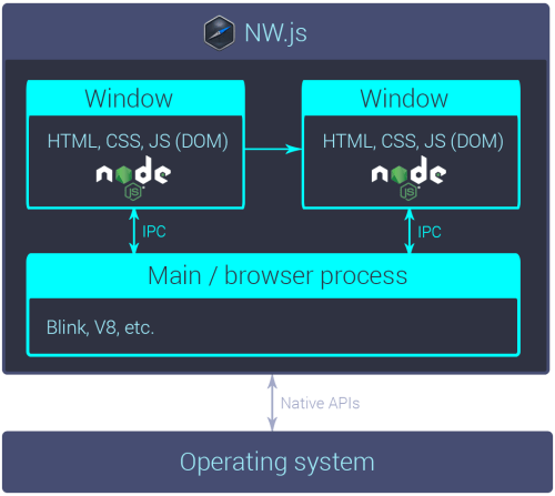 small resolution of a rough diagram of an nw js app s internals