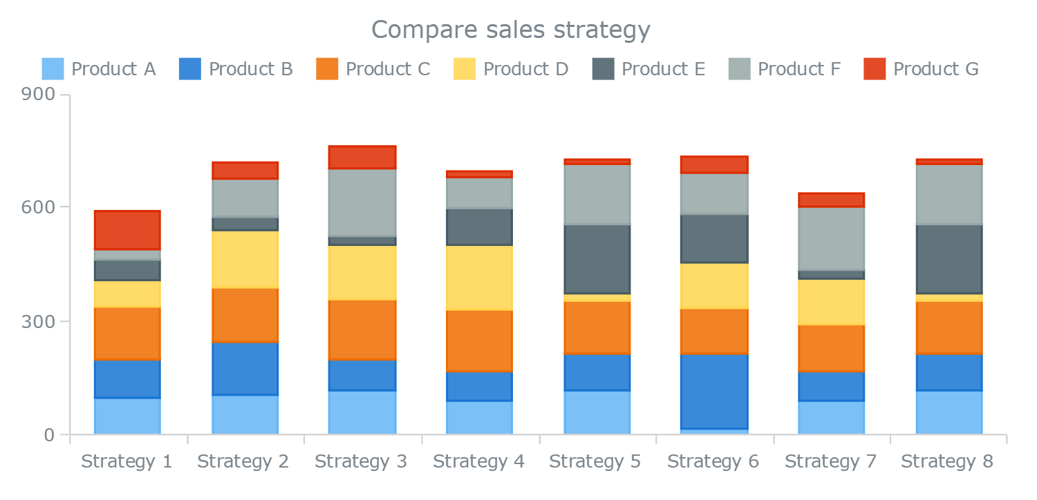 Understanding Stacked Bar Charts The Worst Or The Best? — Smashing
