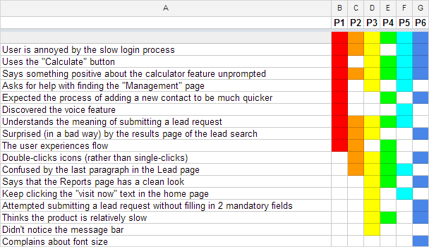 The Rainbow Spreadsheet: A Collaborative Lean UX Research Tool ...