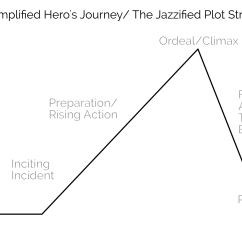 The Story Of An Hour Plot Diagram Conservation Momentum Once Upon A Time Using Structure For Better Engagement Hero S Journey Begins In Ordinary World Inciting Incident Happens To Draw