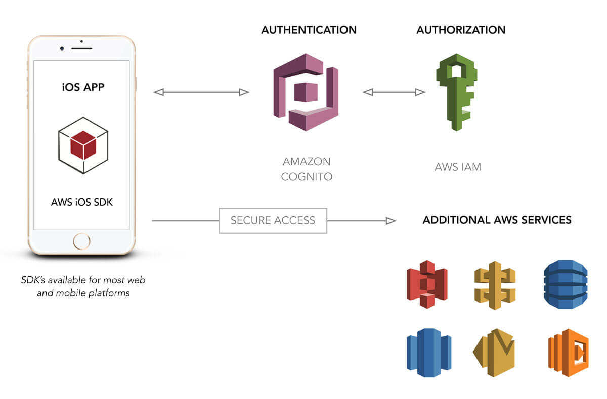 front end diagram 4 pin din minax belegung user authentication for web and ios apps with aws cognito (part 1) — smashing magazine